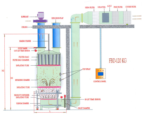 Fluid Bed Dryer Technical Specifications